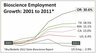 Bioscience.employment.growth.2001to2011